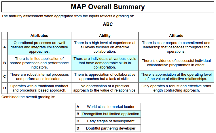 Maturity essment Programme (MAP) | New Information Paradigms on